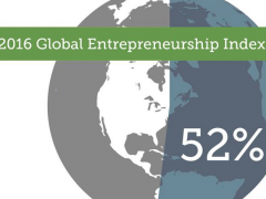 Global Entrepreneurship Index 2016 – South Africa leading Africa and the BRICS