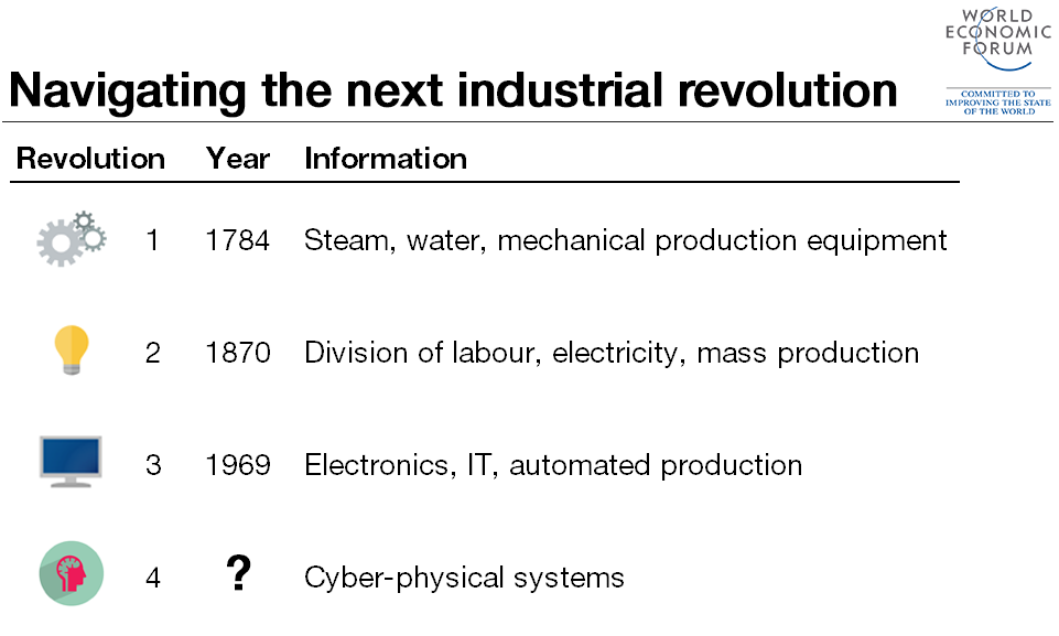 4th-industrial-revolution explanation
